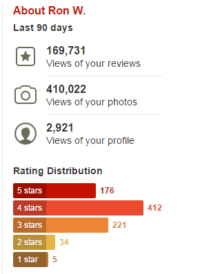 My Yelp rating distribution, January 2016